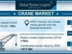 到2025年 全球起重机市场规模将超过280亿美元!