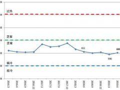 二季度中国造船产能利用监测指数(CCI)为603点 同比下降1.3%