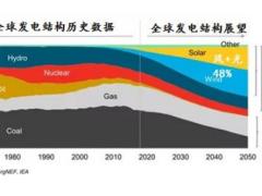 2019-2050年全球新能源市场展望!