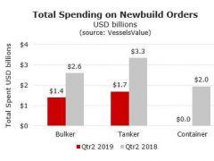 二季度全球新造船市场大幅放缓!