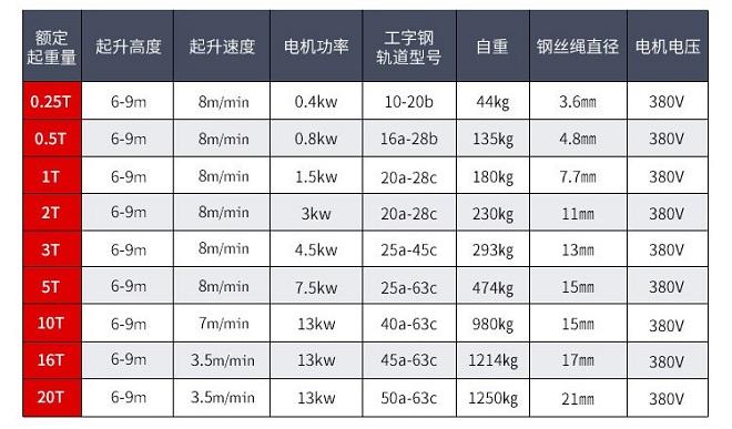CD1钢丝绳电动葫芦技术参数