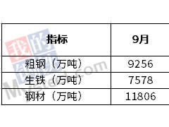 9月我国粗钢日均产量308.5万吨