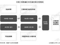 2020年中国工程机械行业市场分析:挖掘机占绝对主流地位且市场销量突破30万台